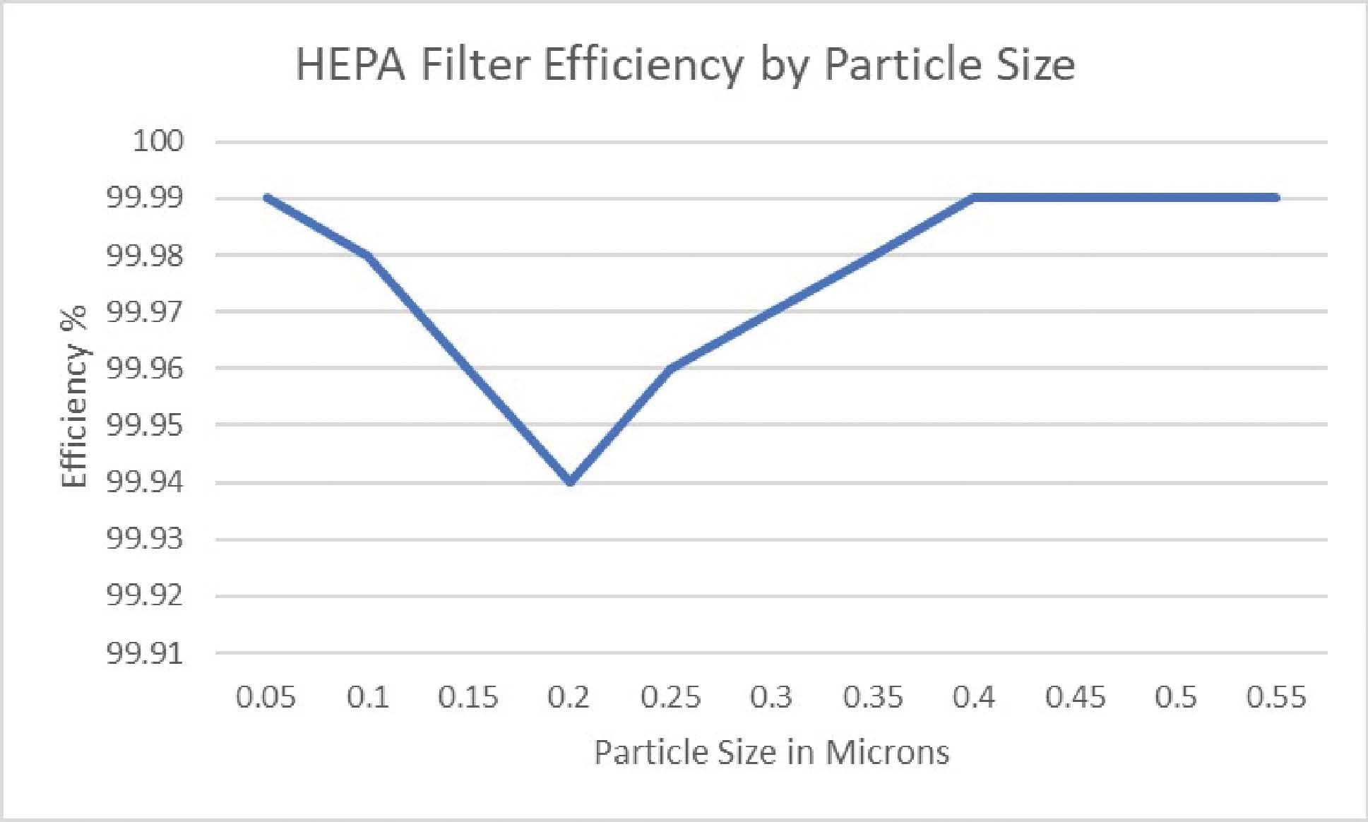 Actual HEPA Efficiency