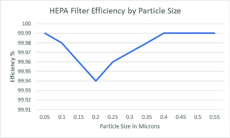 Understanding HEPA Air Filters and Covid-19