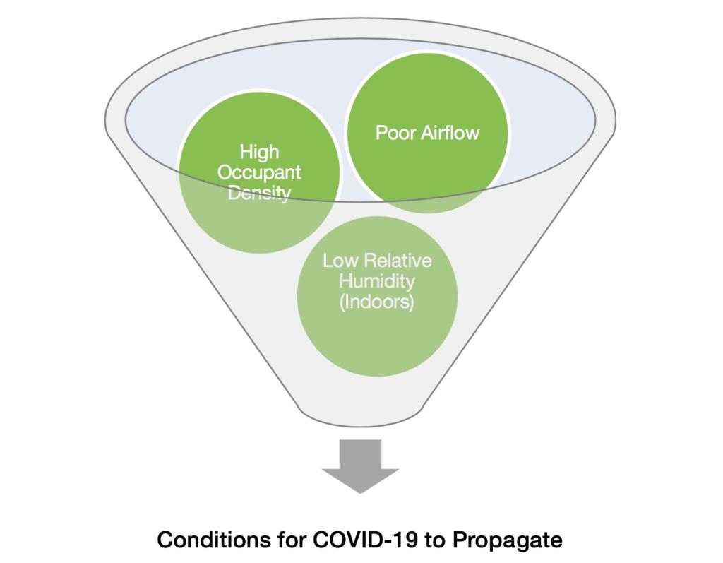 Conditions for COVID-19 to Propagate
