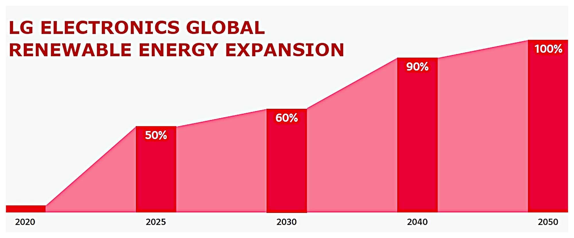LG Renewable Energy Graph