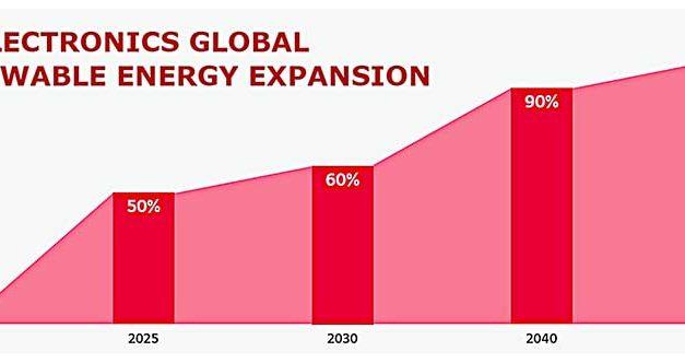 LG Pledges 100% Renewable Energy by 2050