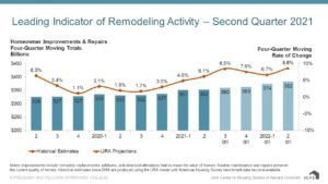 Leading Indicator of Remodeling Activity